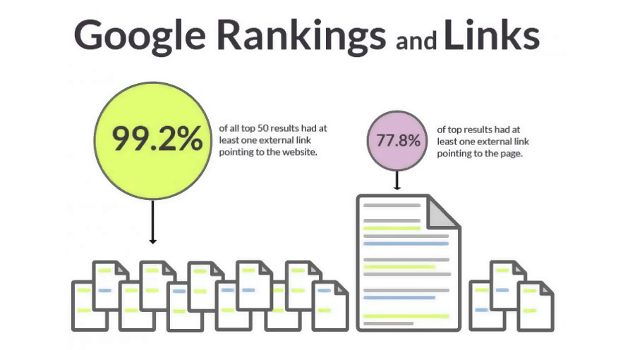 get links and your search ranking with Google will improve