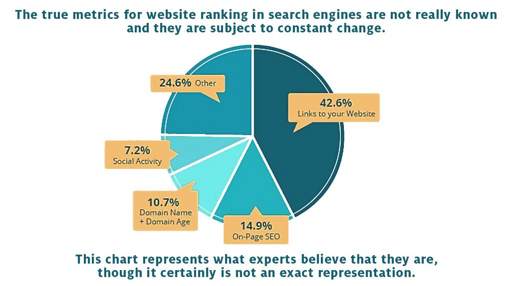 chart representing search ranking metrics