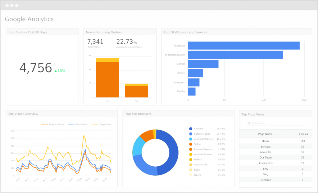 Analytics functionality