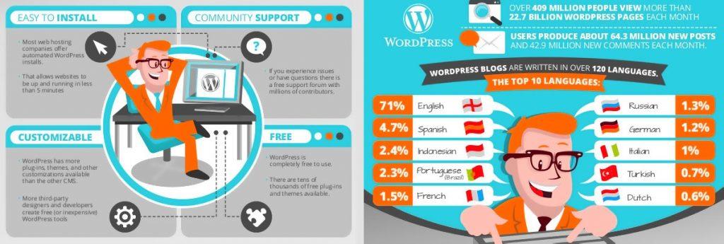 WordPress is popular in over 120 languages